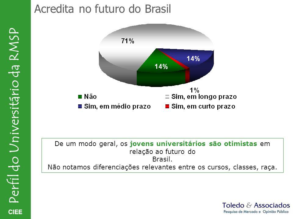 CIEE Perfil do Universitário da RMSP Acredita no futuro do Brasil De um modo geral, os jovens universitários são otimistas em relação ao futuro do Bra