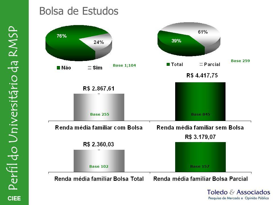 CIEE Perfil do Universitário da RMSP CENTRO 20% Posição política declarada DIREITA 29% ESQUERDA 32% TOTAL Base amostra 1.104 CENTRO DIREITA 8% POSIÇÃO DE DIREITA - 37% CENTRO ESQUERDA 11% POSIÇÃO DE ESQUERDA - 43% C E N T R O - 39% NENHUMA POSIÇÃO + NÃO SABE = 23% OBS.