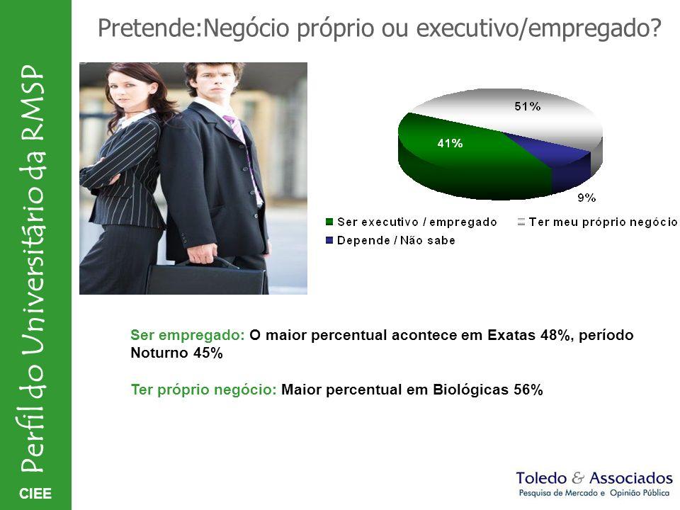 CIEE Perfil do Universitário da RMSP Pretende:Negócio próprio ou executivo/empregado? Ser empregado: O maior percentual acontece em Exatas 48%, períod