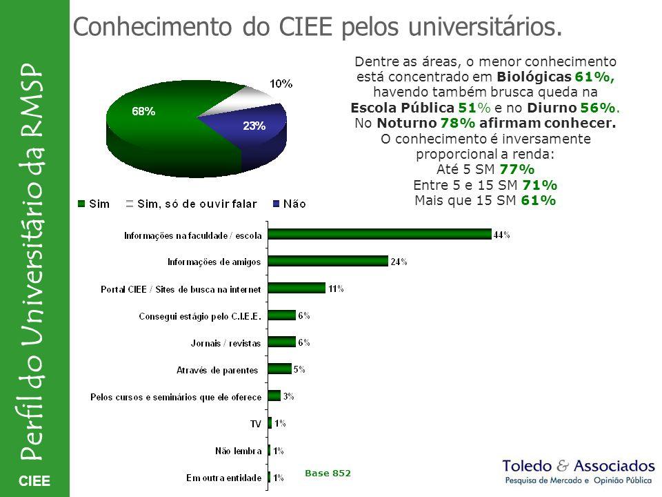 CIEE Perfil do Universitário da RMSP Conhecimento do CIEE pelos universitários. Dentre as áreas, o menor conhecimento está concentrado em Biológicas 6