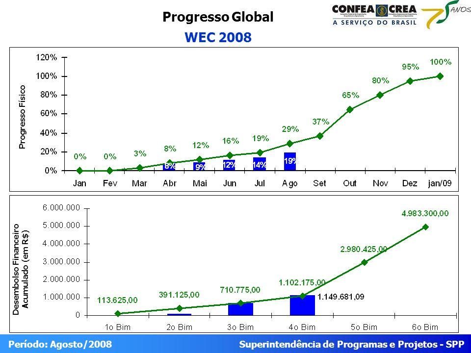 Superintendência de Programas e Projetos - SPP Período: Agosto/2008 Progresso Global WEC 2008 Desembolso Financeiro Acumulado (em R$) Progresso Físico