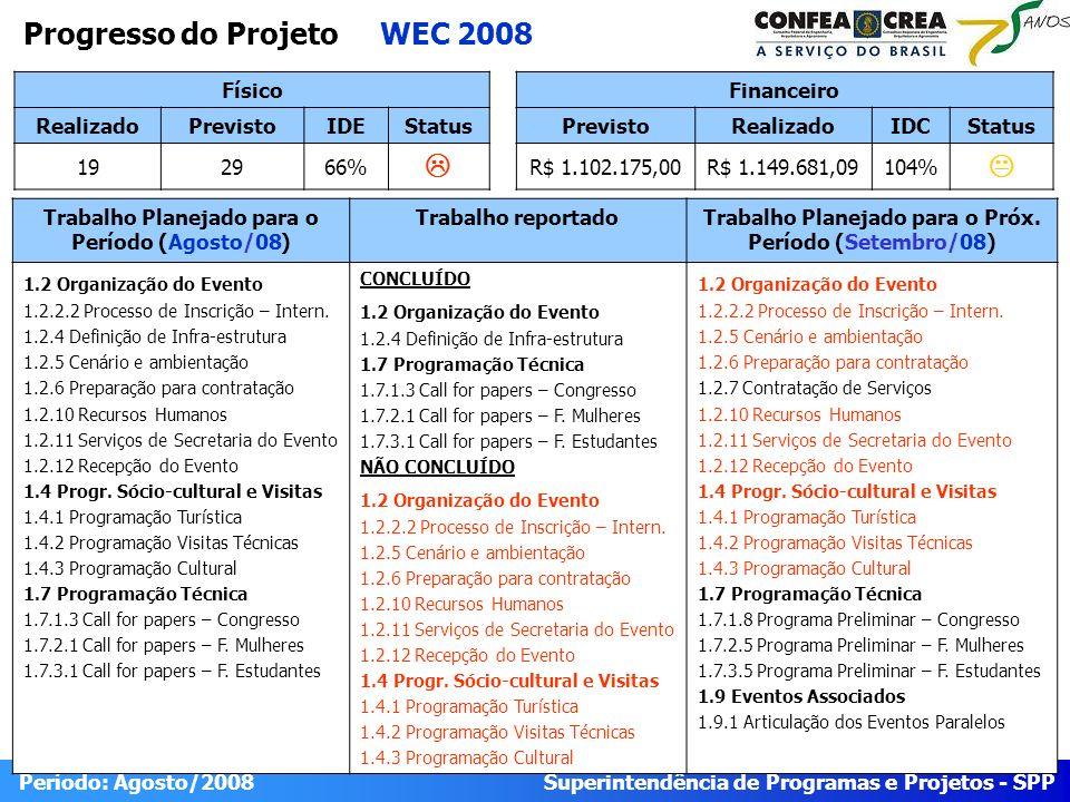 Superintendência de Programas e Projetos - SPP Período: Agosto/2008 Progresso do Projeto WEC 2008 Físico RealizadoPrevistoIDEStatus 192966% Trabalho P