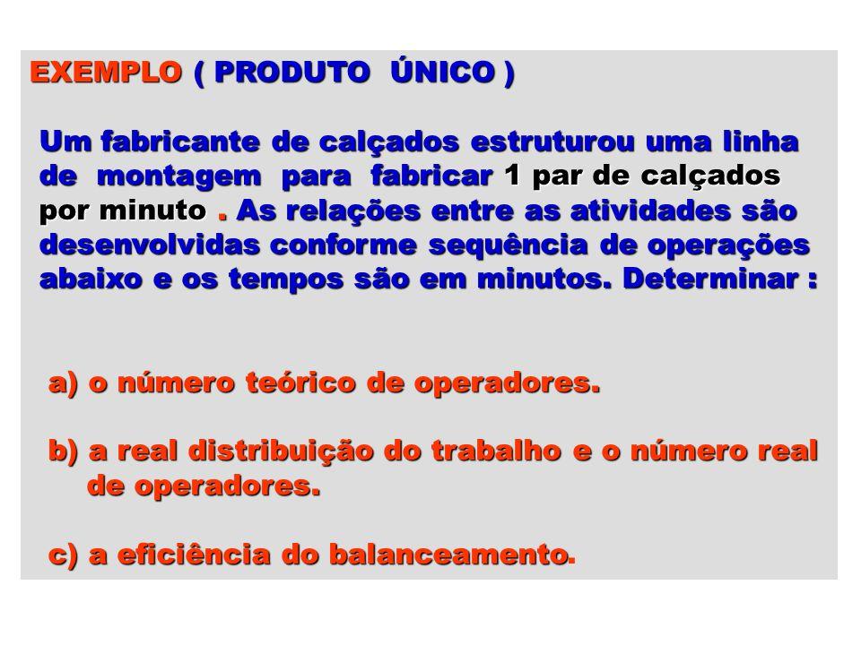 EXEMPLO ( PRODUTO ÚNICO ) Um fabricante de calçados estruturou uma linha Um fabricante de calçados estruturou uma linha de montagem para fabricar 1 pa