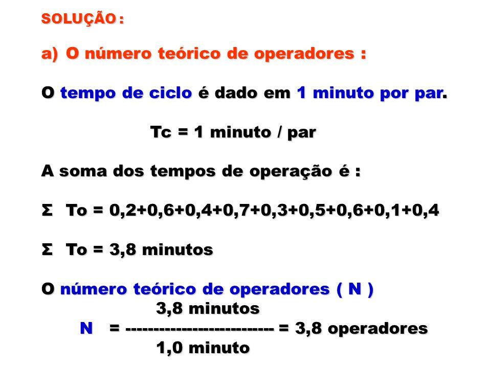 SOLUÇÃO : a)O número teórico de operadores : O tempo de ciclo é dado em 1 minuto por par. Tc = 1 minuto / par Tc = 1 minuto / par A soma dos tempos de