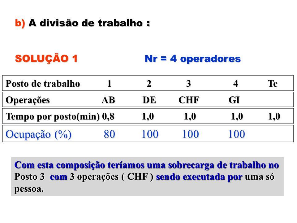 ) A divisão de trabalho : b) A divisão de trabalho : SOLUÇÃO 1 Nr = 4 operadores Posto de trabalho 1 2 3 4 Tc Operações AB DE CHF GI Tempo por posto(m