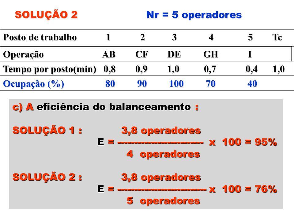 SOLUÇÃO 2 Nr = 5 operadores Posto de trabalho 1 2 3 4 5 Tc Operação AB CF DE GH I Tempo por posto(min) 0,8 0,9 1,0 0,7 0,4 1,0 Ocupação (%) 80 90 100
