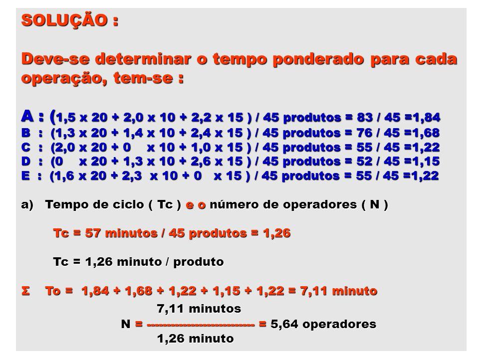 SOLUÇÃO : Deve-se determinar o tempo ponderado para cada operação, tem-se : A : ( 1,5 x 20 + 2,0 x 10 + 2,2 x 15 ) / 45 produtos = 83 / 45 =1,84 B : (