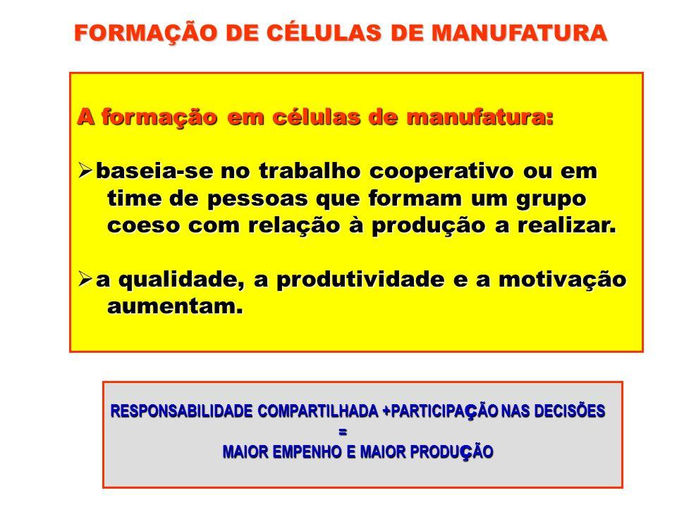 FORMAÇÃO DE CÉLULAS DE MANUFATURA A formação em células de manufatura: baseia-se no trabalho cooperativo ou em baseia-se no trabalho cooperativo ou em
