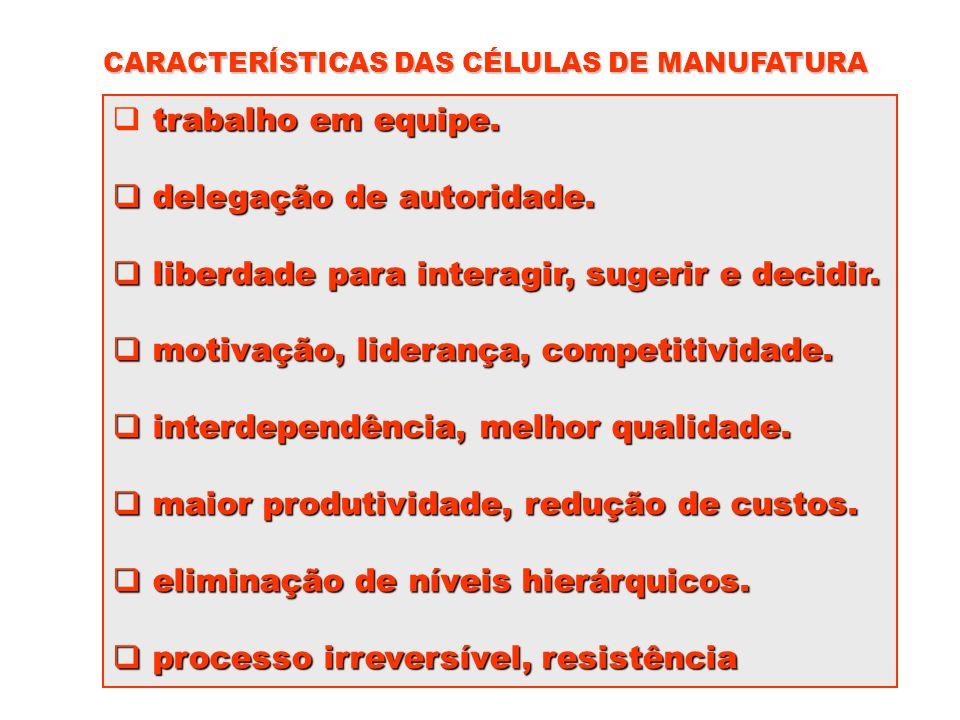 CARACTERÍSTICAS DAS CÉLULAS DE MANUFATURA trabalho em equipe. delegação de autoridade. delegação de autoridade. liberdade para interagir, sugerir e de