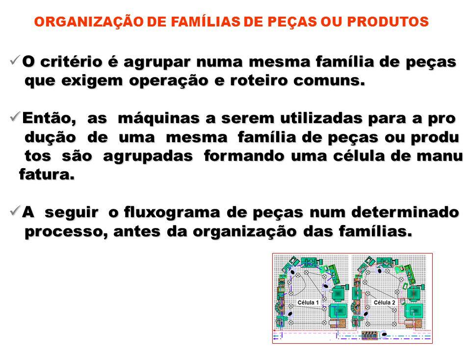 ORGANIZAÇÃO DE FAMÍLIAS DE PEÇAS OU PRODUTOS O critério é agrupar numa mesma família de peças que exigem operação e roteiro comuns. que exigem operaçã
