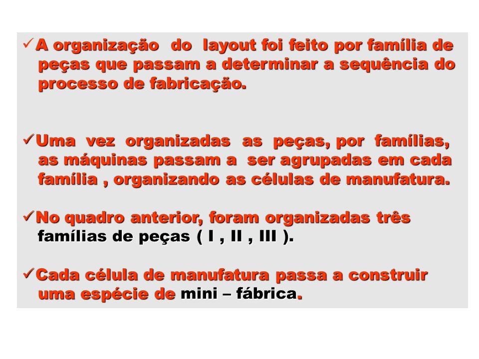 A organização do layout foi feito por família de peças que passam a determinar a sequência do peças que passam a determinar a sequência do processo de