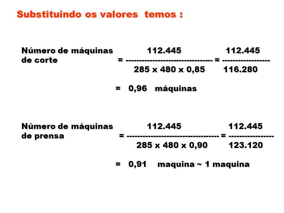 Substituindo os valores temos : Número de máquinas 112.445 112.445 de corte = --------------------------------- = ------------------ 285 x 480 x 0,85