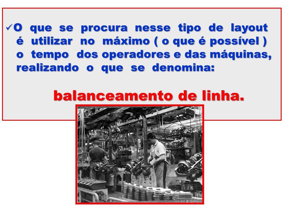 BALANCEAMENTO DE LINHAS DE MONTAGEM BALANCEAMENTO DE LINHAS DE MONTAGEM 1 – Determinar o tempo de ciclo ( Tc ).