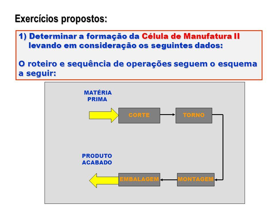 Exercícios propostos: 1) Determinar a formação da Célula de Manufatura II levando em consideração os seguintes dados: levando em consideração os segui