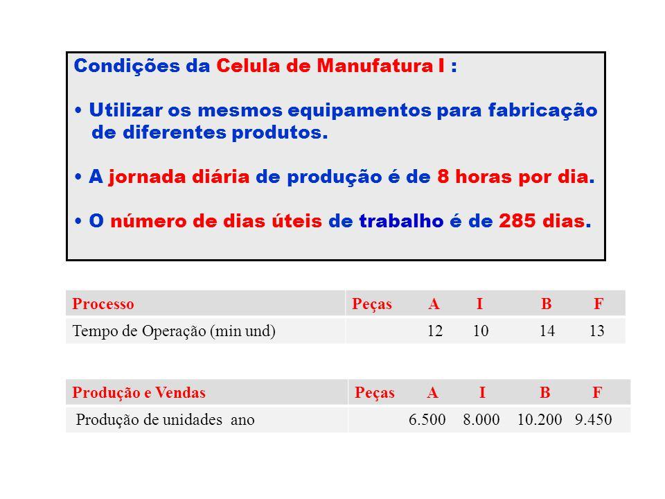 Condições da Celula de Manufatura I : Utilizar os mesmos equipamentos para fabricação de diferentes produtos. A jornada diária de produção é de 8 hora