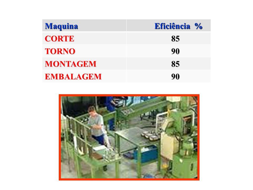 Maquina Eficiência % Eficiência % CORTE 85 85 TORNO 90 90 MONTAGEM 85 85 EMBALAGEM 90 90