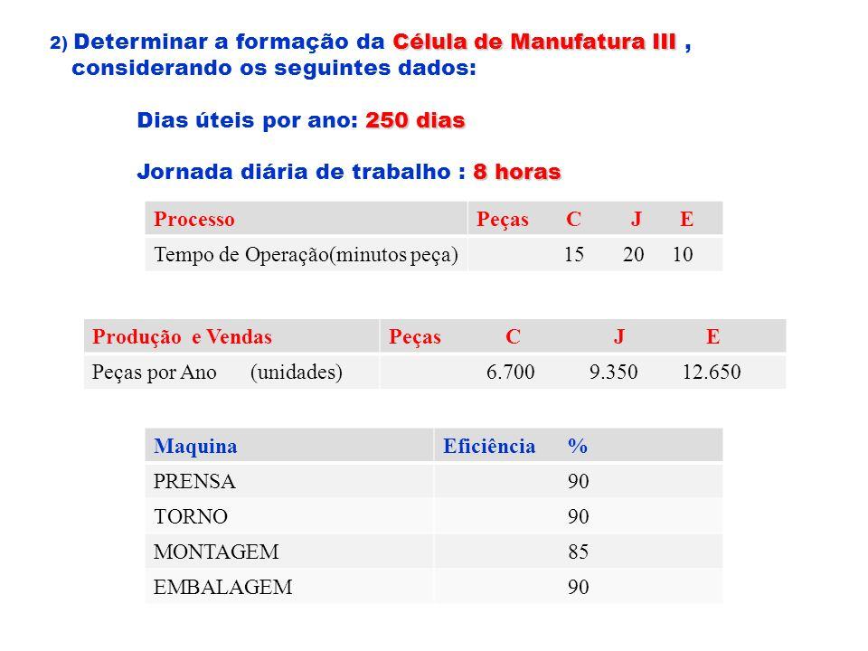 Célula de Manufatura III 2) Determinar a formação da Célula de Manufatura III, considerando os seguintes dados: 250 dias Dias úteis por ano: 250 dias