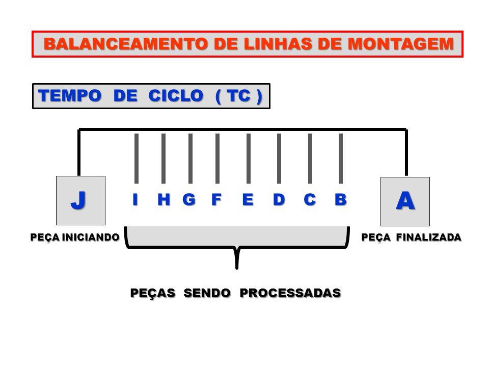 PRODUTO X Y Z QUANTIDADE POR HORA 20 10 15 TEMPOS POR OPERAÇÃO(min) A 1,5 2,0 2,2 A 1,5 2,0 2,2 B 1,3 1,4 2,4 B 1,3 1,4 2,4 C 2,0 ---- 1,0 C 2,0 ---- 1,0 D ---- 1,3 2,6 D ---- 1,3 2,6 E 1,6 2,3 ----- E 1,6 2,3 ----- TEMPO TOTAL ( MINUTO ) 6,4 7,0 8,2 A B D C E
