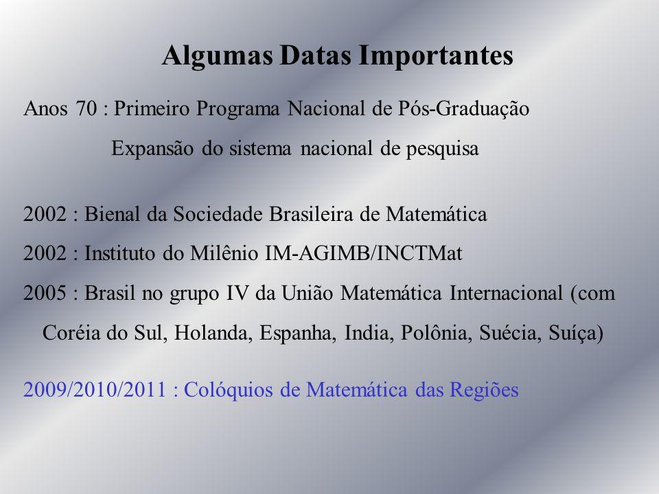 Anos 70 : Primeiro Programa Nacional de Pós-Graduação Expansão do sistema nacional de pesquisa 2002 : Bienal da Sociedade Brasileira de Matemática 200