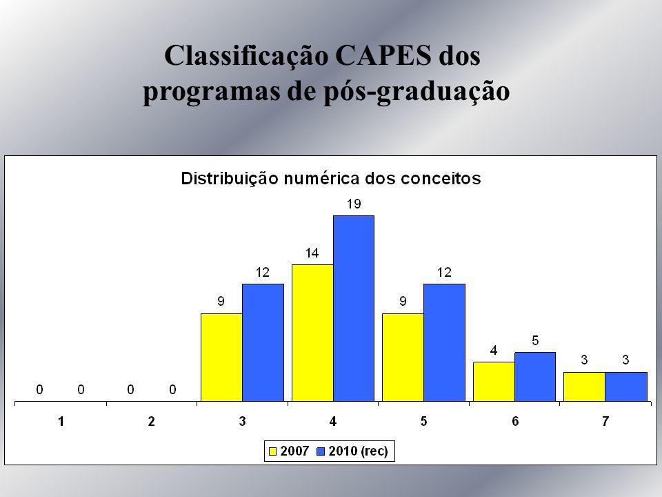 Classificação CAPES dos programas de pós-graduação