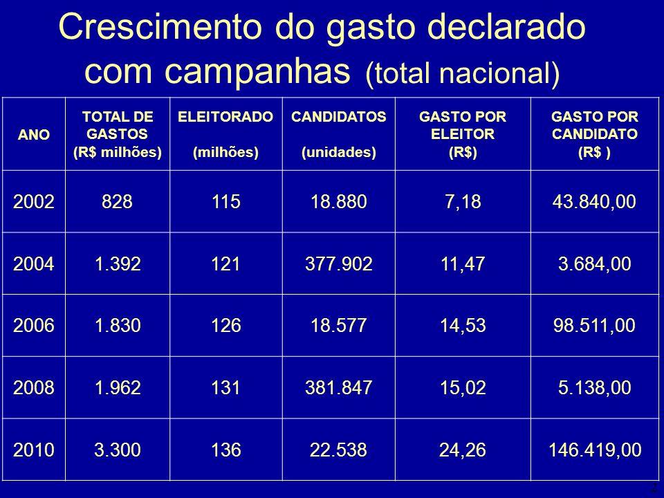 2 Crescimento do gasto declarado com campanhas (total nacional) ANO TOTAL DE GASTOS (R$ milhões) ELEITORADO (milhões) CANDIDATOS (unidades) GASTO POR
