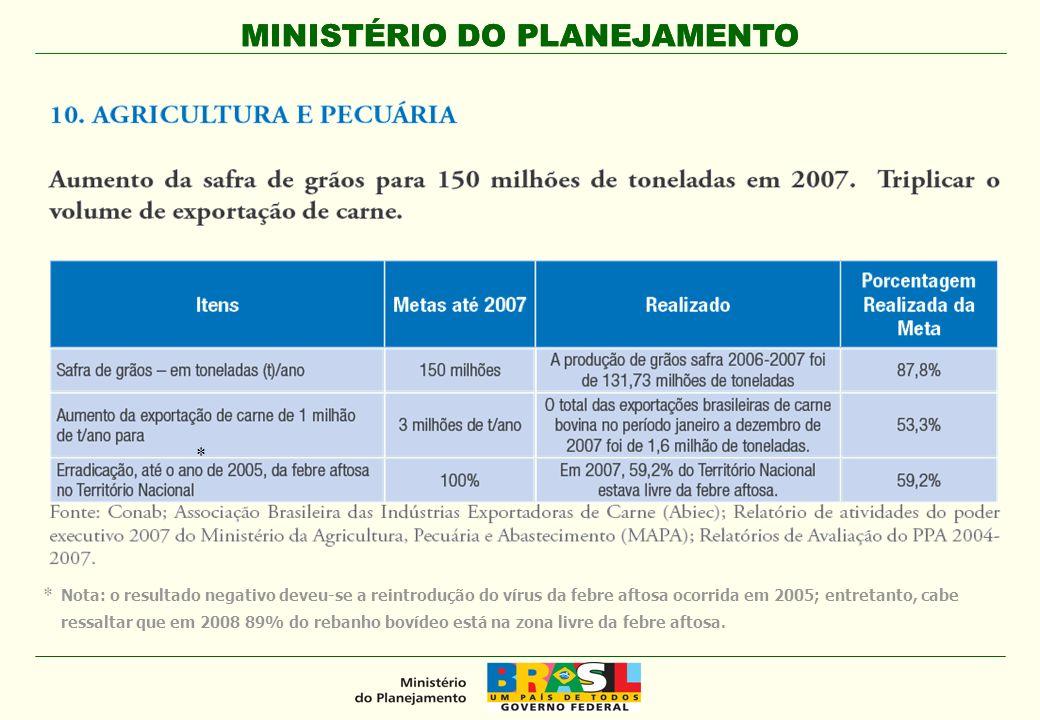 Nota: o resultado negativo deveu-se a reintrodução do vírus da febre aftosa ocorrida em 2005; entretanto, cabe ressaltar que em 2008 89% do rebanho bo