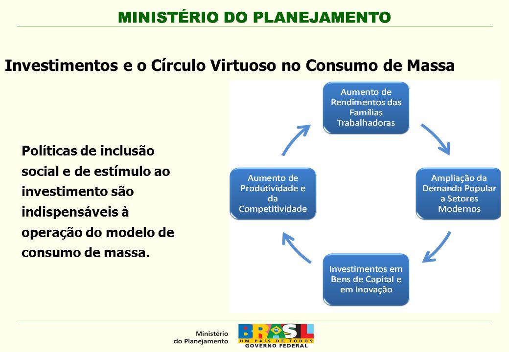 MINISTÉRIO DO PLANEJAMENTO Políticas de inclusão social e de estímulo ao investimento são indispensáveis à operação do modelo de consumo de massa. Inv