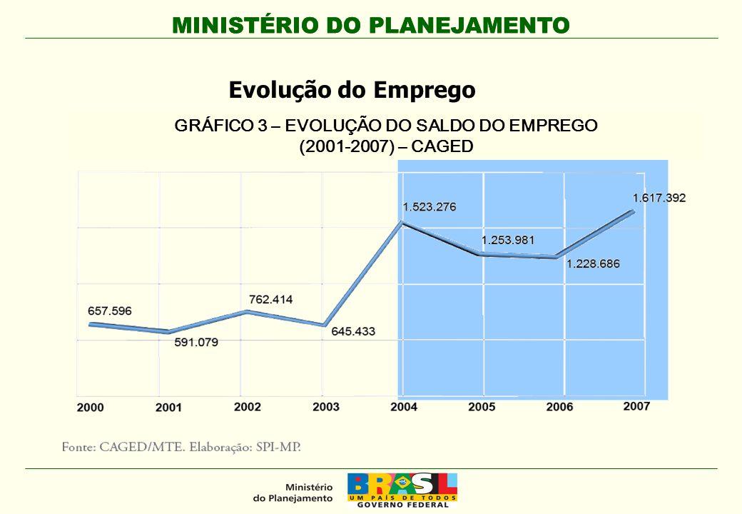 MINISTÉRIO DO PLANEJAMENTO GRÁFICO 3 – EVOLUÇÃO DO SALDO DO EMPREGO (2001-2007) – CAGED Evolução do Emprego