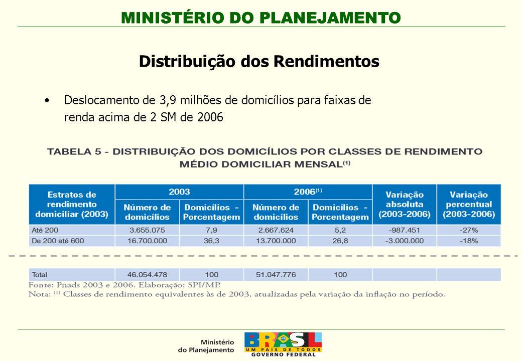 MINISTÉRIO DO PLANEJAMENTO Deslocamento de 3,9 milhões de domicílios para faixas de renda acima de 2 SM de 2006 Distribuição dos Rendimentos