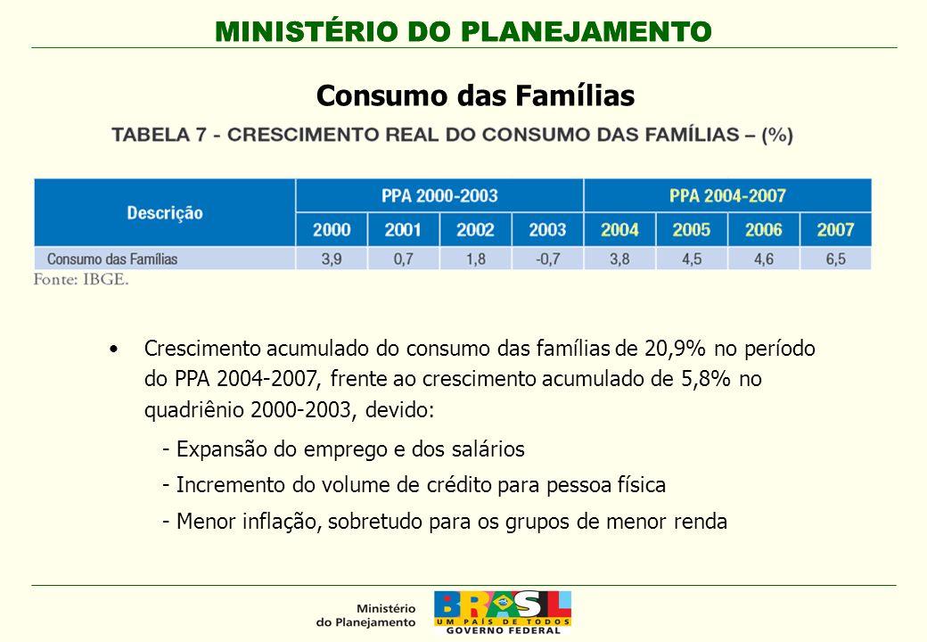MINISTÉRIO DO PLANEJAMENTO Consumo das Famílias Crescimento acumulado do consumo das famílias de 20,9% no período do PPA 2004-2007, frente ao crescime