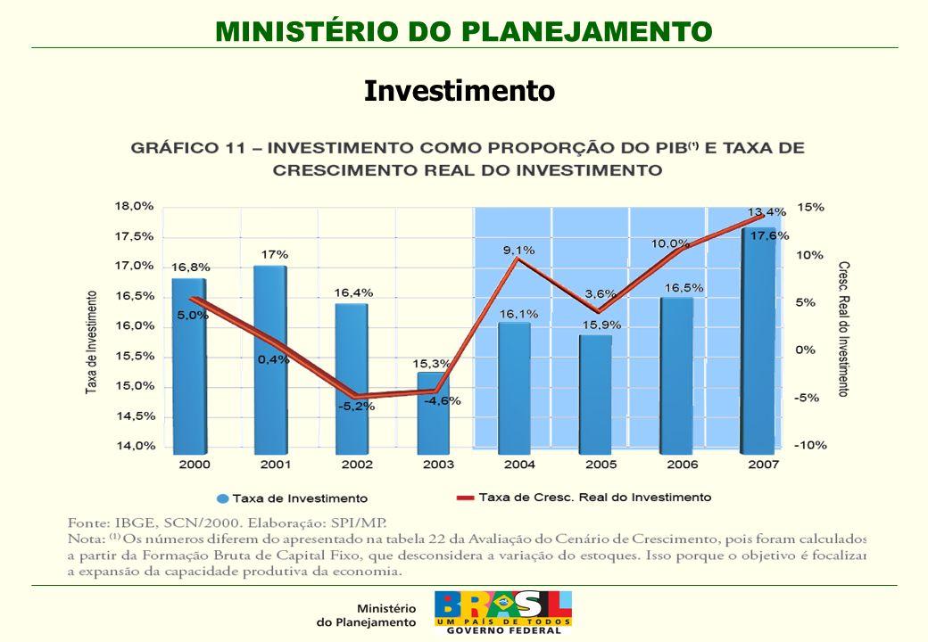 MINISTÉRIO DO PLANEJAMENTO Investimento