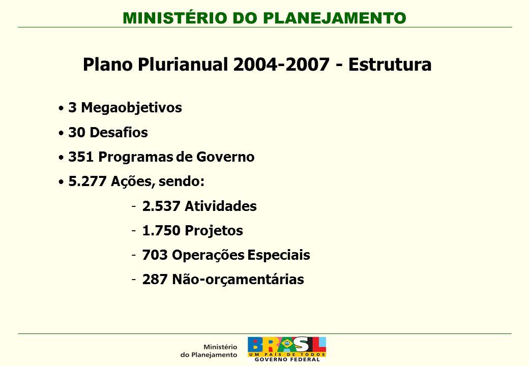 MINISTÉRIO DO PLANEJAMENTO Plano Plurianual 2004-2007 - Estrutura 3 Megaobjetivos 30 Desafios 351 Programas de Governo 5.277 Ações, sendo: -2.537 Ativ
