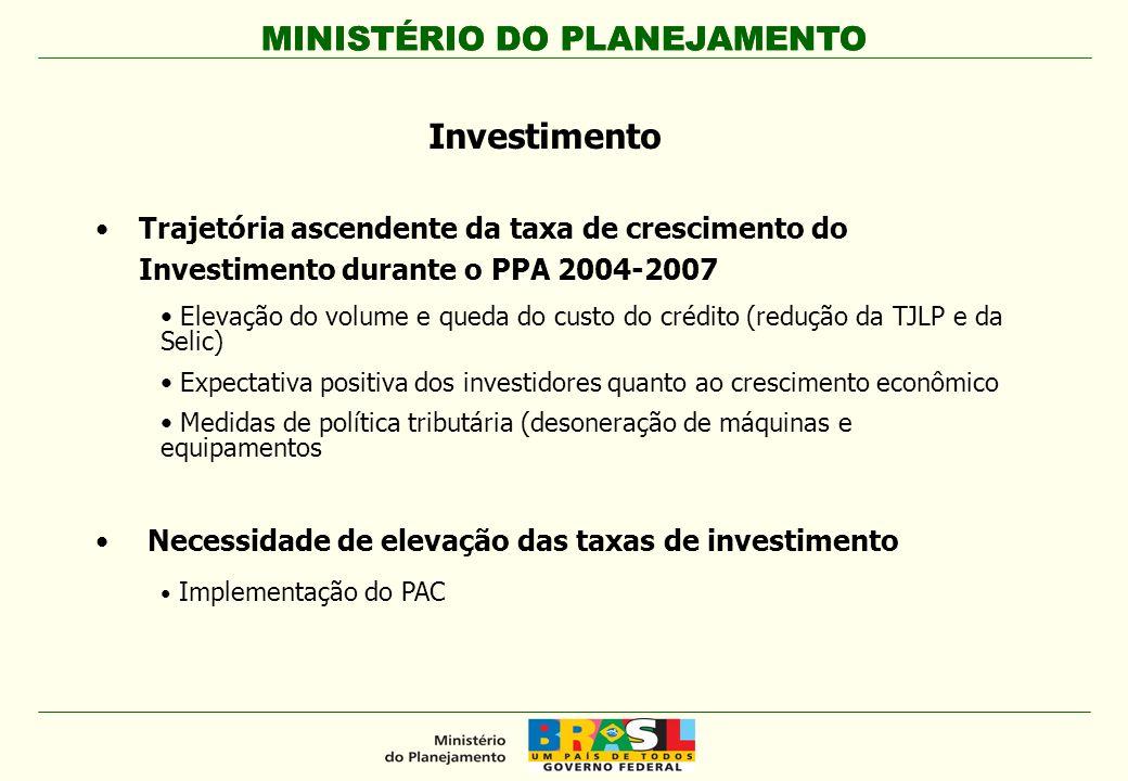 MINISTÉRIO DO PLANEJAMENTO Investimento Trajetória ascendente da taxa de crescimento do Investimento durante o PPA 2004-2007 Elevação do volume e qued