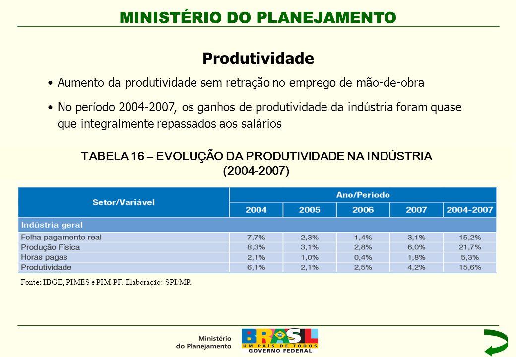 MINISTÉRIO DO PLANEJAMENTO Aumento da produtividade sem retração no emprego de mão-de-obra No período 2004-2007, os ganhos de produtividade da indústr