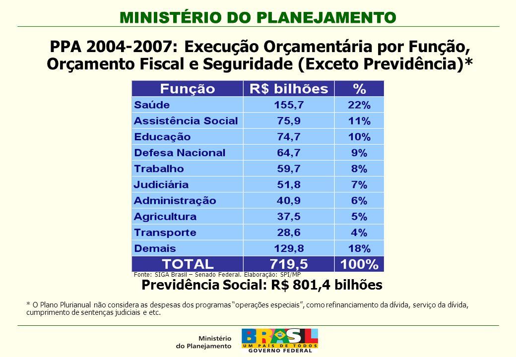 MINISTÉRIO DO PLANEJAMENTO Previdência Social: R$ 801,4 bilhões PPA 2004-2007: Execução Orçamentária por Função, Orçamento Fiscal e Seguridade (Exceto