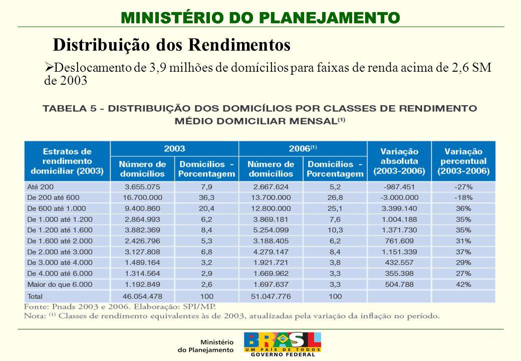 MINISTÉRIO DO PLANEJAMENTO Distribuição dos Rendimentos Deslocamento de 3,9 milhões de domícilios para faixas de renda acima de 2,6 SM de 2003