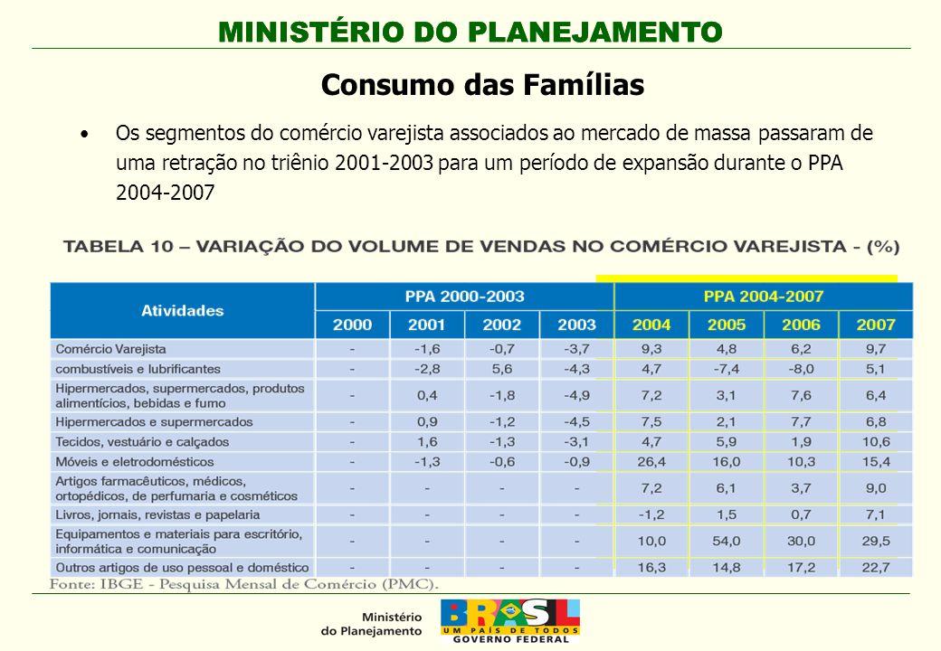 MINISTÉRIO DO PLANEJAMENTO Os segmentos do comércio varejista associados ao mercado de massa passaram de uma retração no triênio 2001-2003 para um per