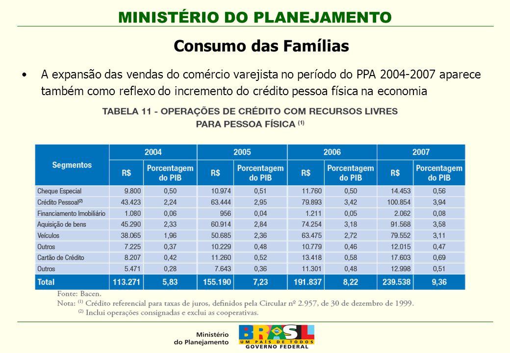 MINISTÉRIO DO PLANEJAMENTO A expansão das vendas do comércio varejista no período do PPA 2004-2007 aparece também como reflexo do incremento do crédit