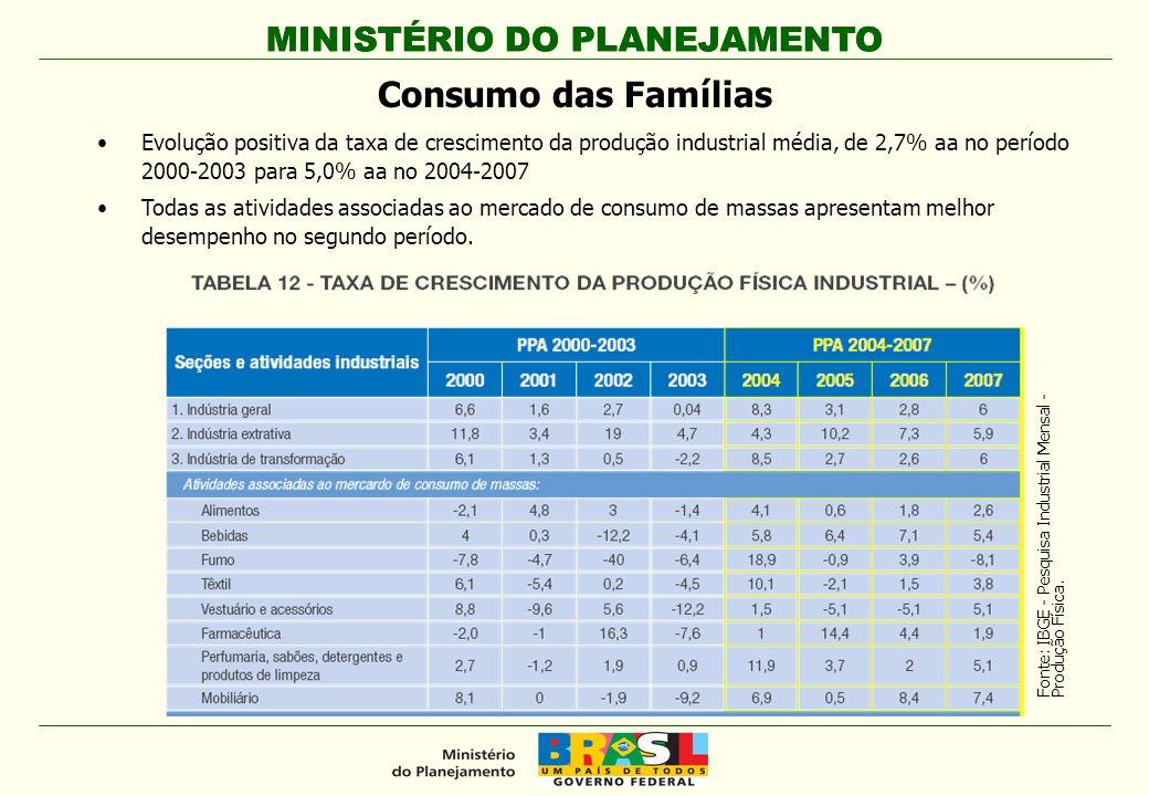 MINISTÉRIO DO PLANEJAMENTO Evolução positiva da taxa de crescimento da produção industrial média, de 2,7% aa no período 2000-2003 para 5,0% aa no 2004