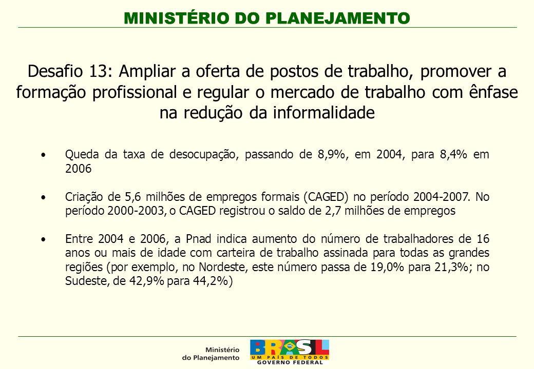 MINISTÉRIO DO PLANEJAMENTO Queda da taxa de desocupação, passando de 8,9%, em 2004, para 8,4% em 2006 Criação de 5,6 milhões de empregos formais (CAGE