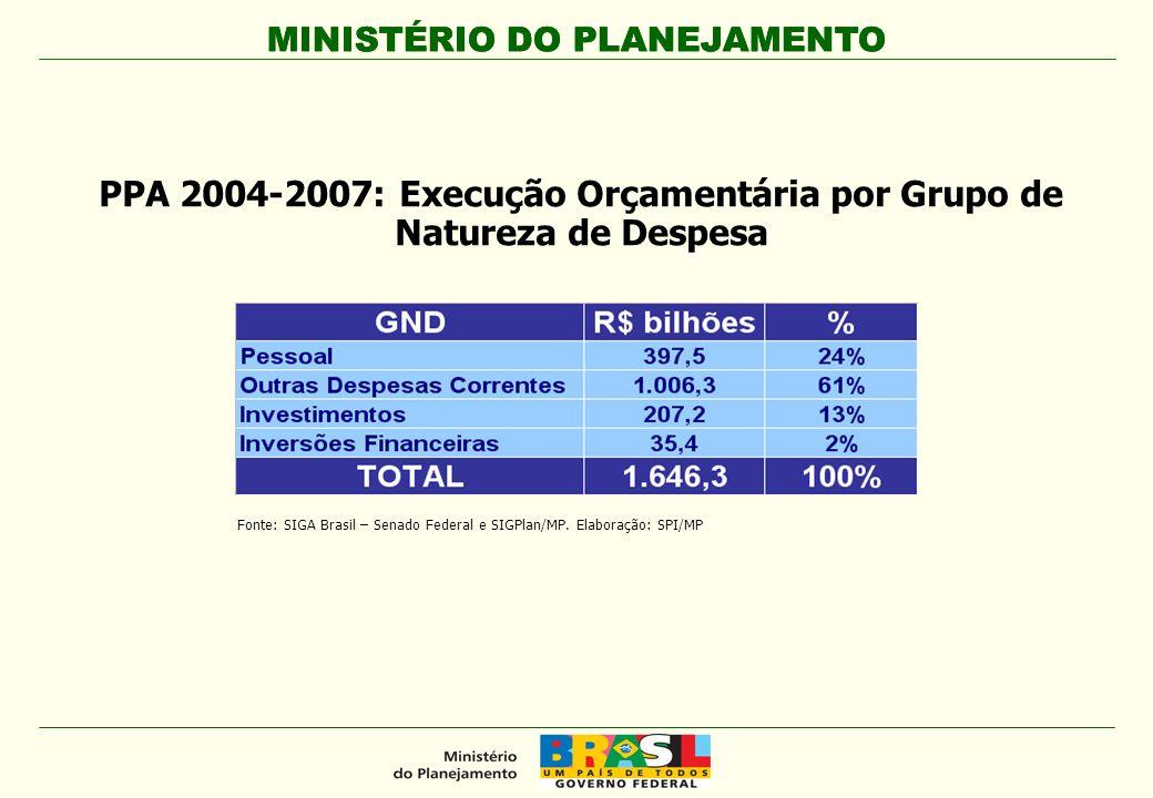 MINISTÉRIO DO PLANEJAMENTO PPA 2004-2007: Execução Orçamentária por Grupo de Natureza de Despesa Fonte: SIGA Brasil – Senado Federal e SIGPlan/MP. Ela