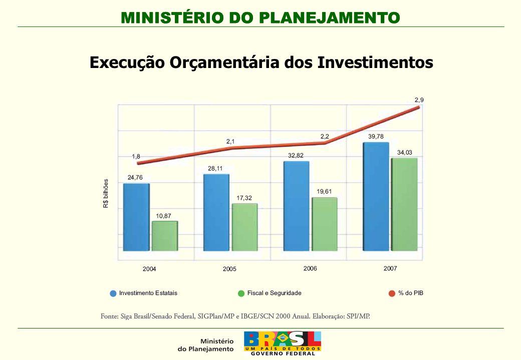 MINISTÉRIO DO PLANEJAMENTO Execução Orçamentária dos Investimentos