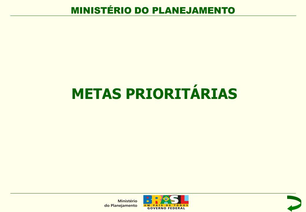 MINISTÉRIO DO PLANEJAMENTO Participantes da Avaliação Coordenadores de Ação.