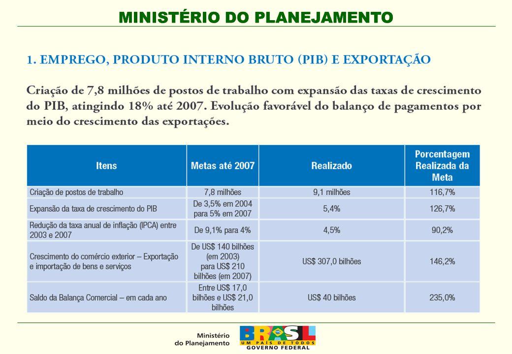 MINISTÉRIO DO PLANEJAMENTO Evolução do Emprego GRÁFICO 1 – TAXA DE DESOCUPAÇÃO(*) - 2001-2007