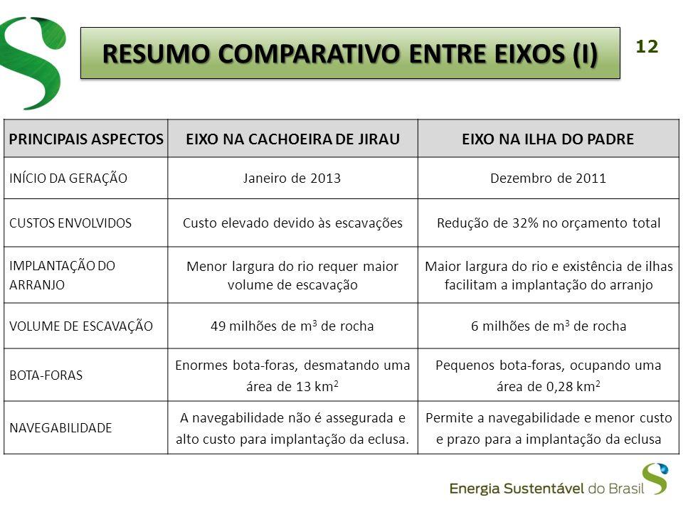 12 RESUMO COMPARATIVO ENTRE EIXOS (I) PRINCIPAIS ASPECTOSEIXO NA CACHOEIRA DE JIRAUEIXO NA ILHA DO PADRE INÍCIO DA GERAÇÃO Janeiro de 2013Dezembro de