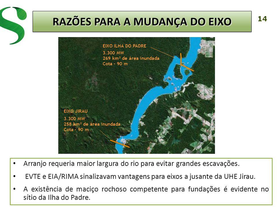 14 Arranjo requeria maior largura do rio para evitar grandes escavações. EVTE e EIA/RIMA sinalizavam vantagens para eixos a jusante da UHE Jirau. A ex