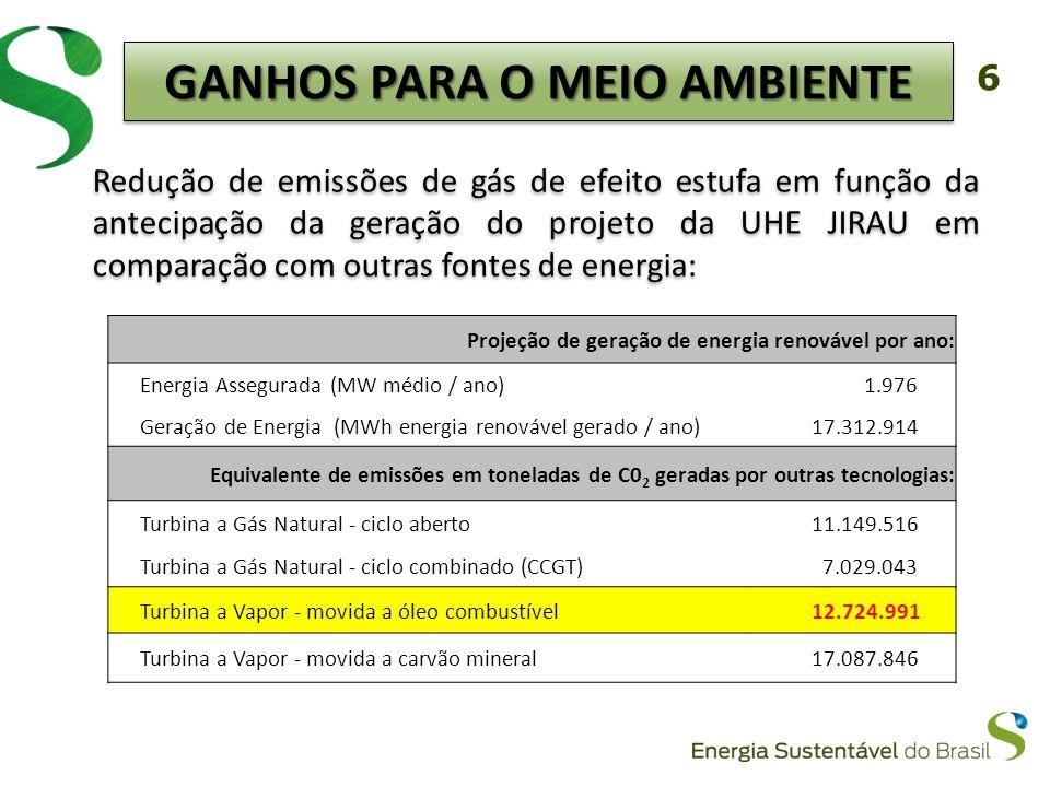 6 Redução de emissões de gás de efeito estufa em função da antecipação da geração do projeto da UHE JIRAU em comparação com outras fontes de energia: