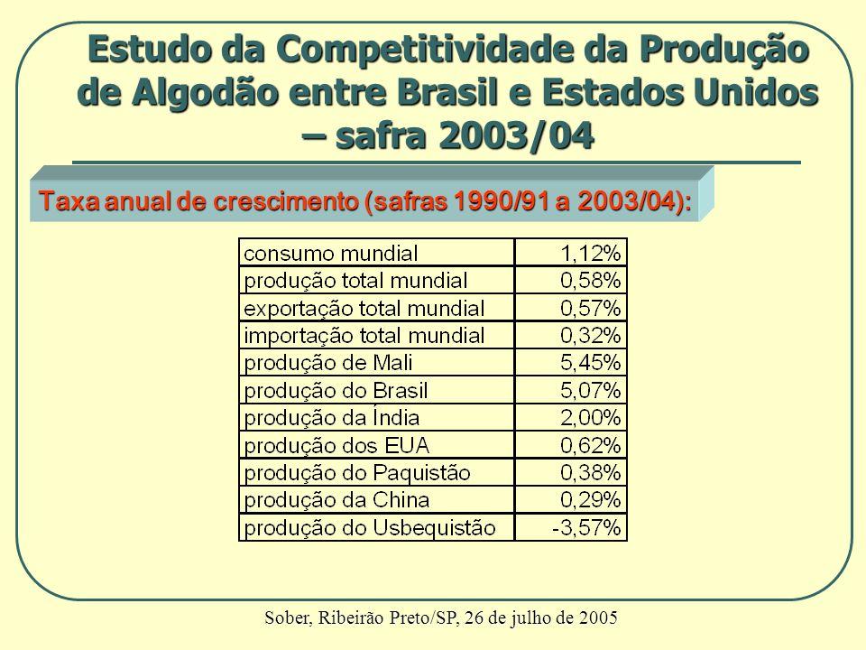 Taxa anual de crescimento (safras 1990/91 a 2003/04): Estudo da Competitividade da Produção de Algodão entre Brasil e Estados Unidos – safra 2003/04 S