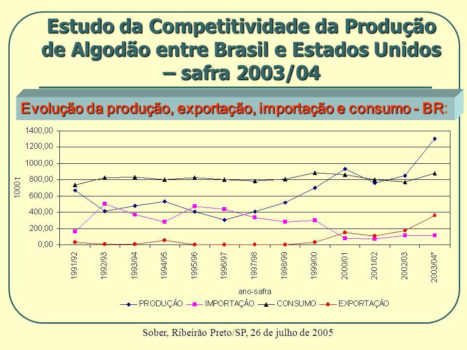 Evolução da produção, exportação, importação e consumo - BR Evolução da produção, exportação, importação e consumo - BR: Estudo da Competitividade da