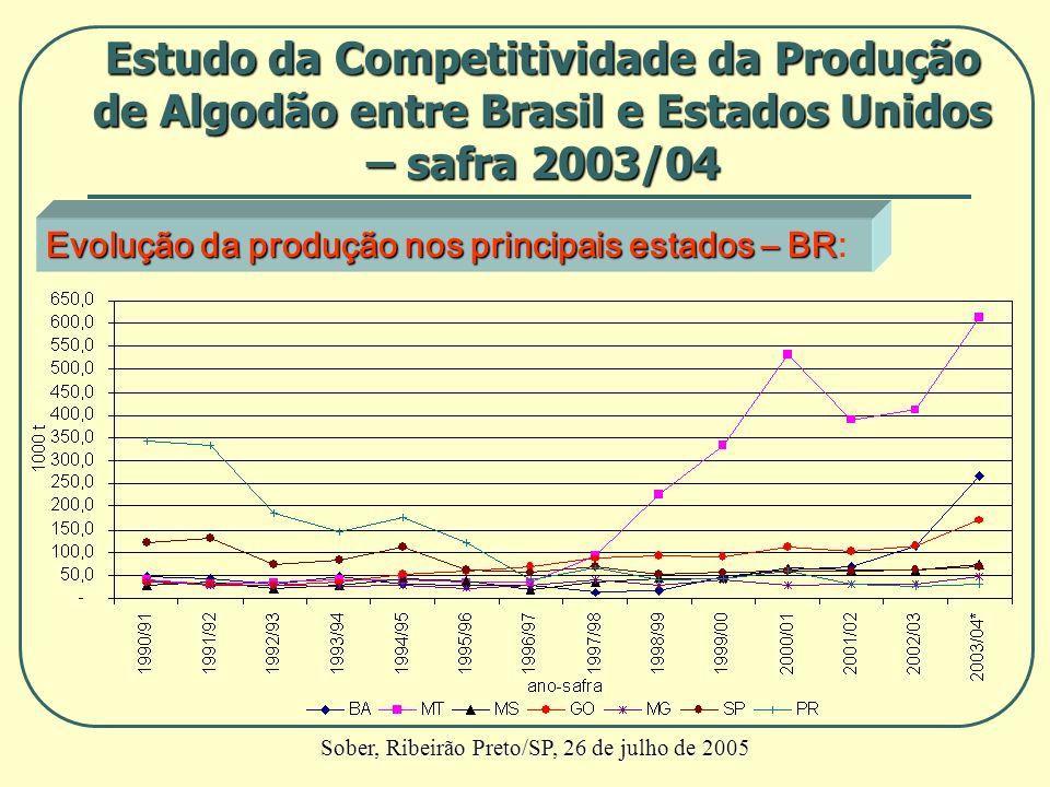 Evolução da produção nos principais estados – BR Evolução da produção nos principais estados – BR: Estudo da Competitividade da Produção de Algodão en